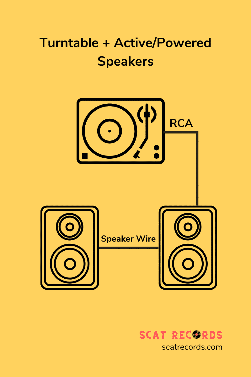 1. Record Player + Powered Speakers